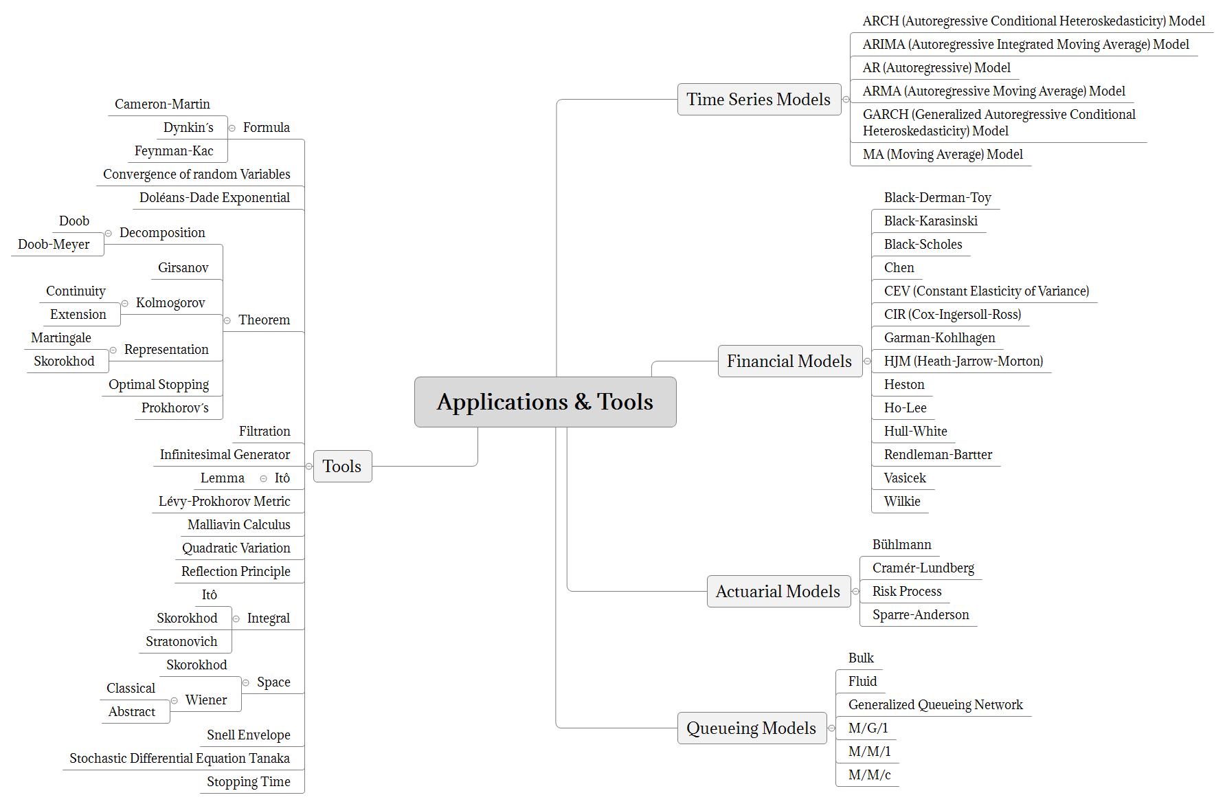Applications & Tools