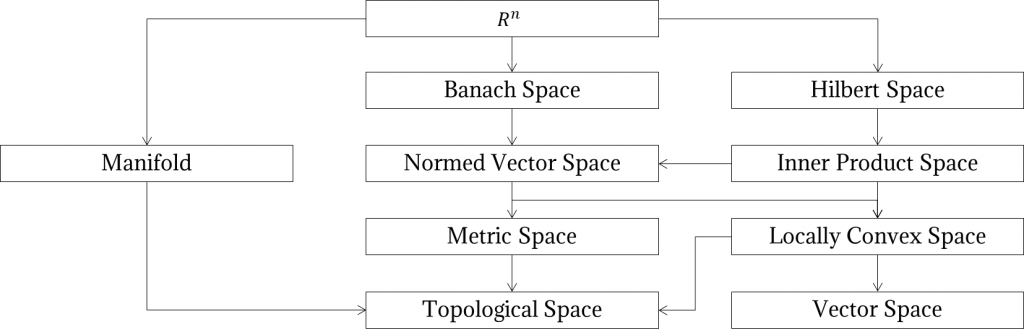 Spaces Relations