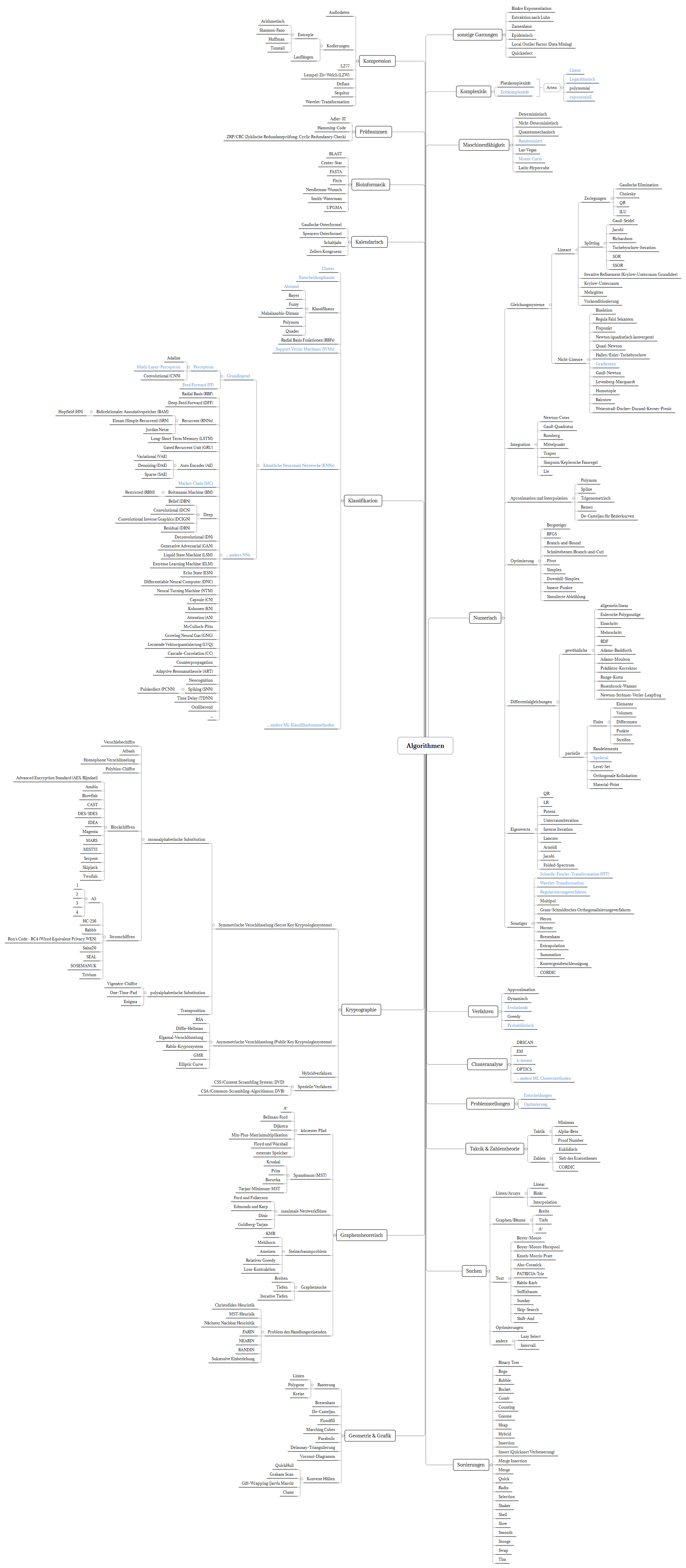 Algorithmen Overview